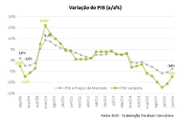 Variacao do PIB Brasileiro